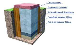 Фундамент русской печи – размеры и правильное обустройство конструкции