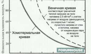 Как париться в русской бане – как часто можно париться, советы