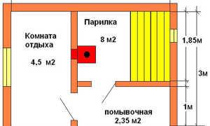 Баня 3 х 3: строительство и планировка помещения