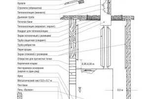 """Печь для бани """"Вулкан"""": особенности конструкции и монтажа"""